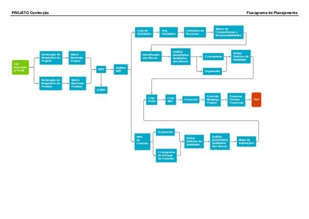 PROJETO Confecção Fluxograma de Planejamento