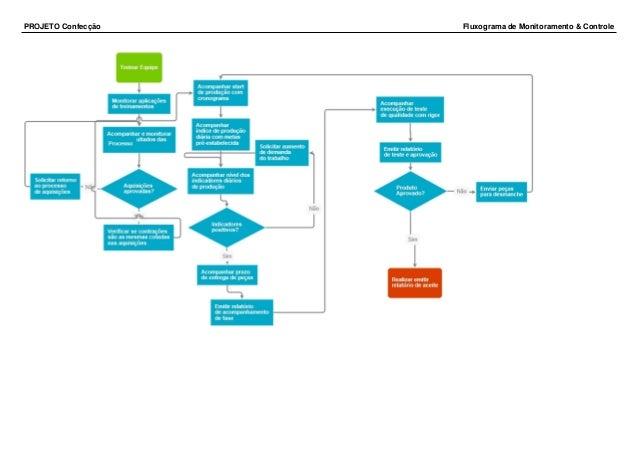 PROJETO Confecção Fluxograma de Monitoramento & Controle