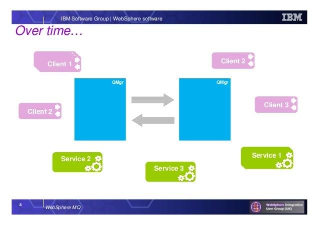 ibm mq cluster tutorial