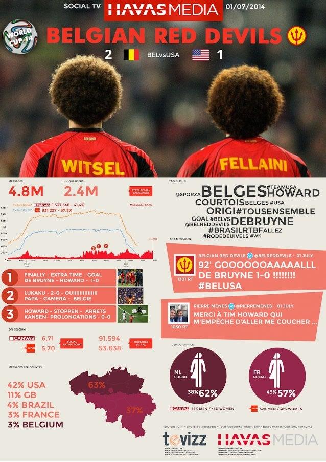SRP Havas Focus Worldcup – Belgie/VSA