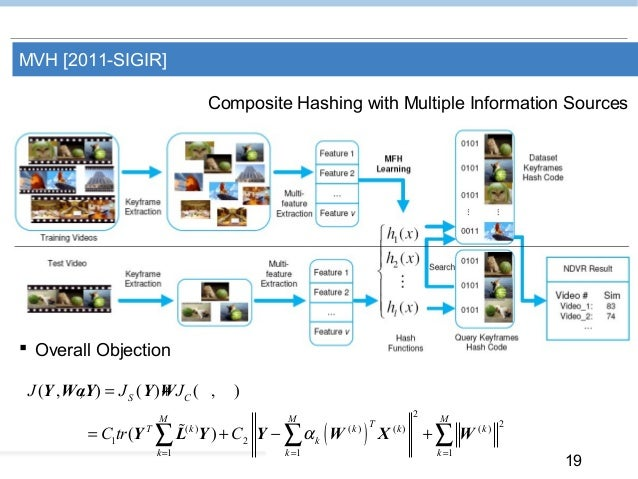 19 MVH [2011-SIGIR] Composite Hashing with Multiple Information Sources ( ) 2 2( ) ( ) ( ) ( ) 1 2 1 1 1 ( , , ) ( ) ( , )...