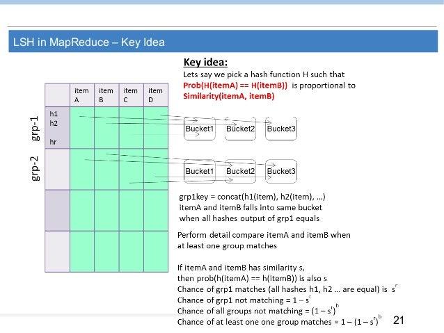 21 LSH in MapReduce – Key Idea