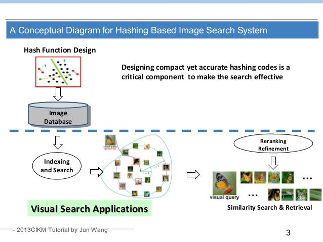 3 A Conceptual Diagram for Hashing Based Image Search System Indexing and Search Image Database Similarity Search & Retrie...