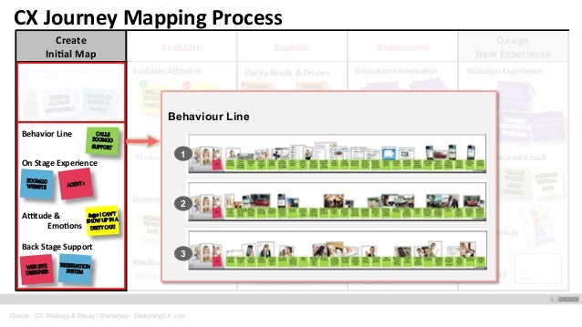 Fast And Furious Customer Journey Mapping Oracle Banks - Oracle customer experience journey mapping