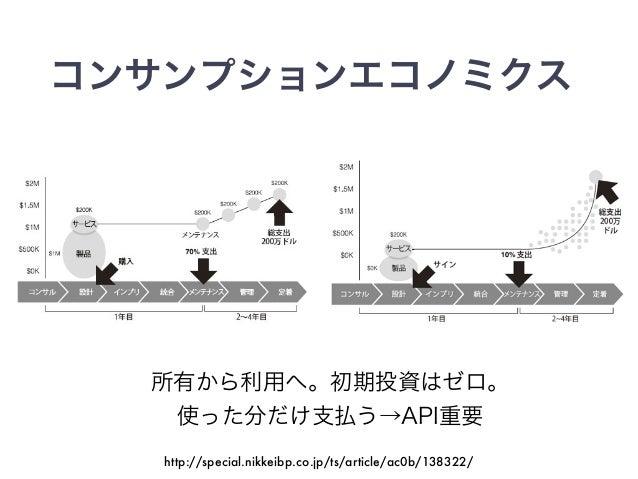 コンサンプションエコノミクス 所有から利用へ。初期投資はゼロ。 使った分だけ支払う→API重要 http://special.nikkeibp.co.jp/ts/article/ac0b/138322/