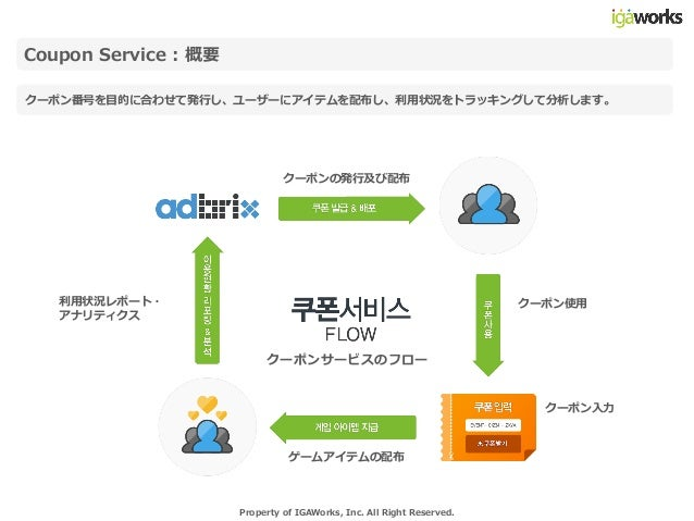 20140716 coupon service_guide_ver.1.0(jpn) Slide 3