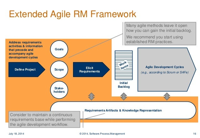 Managing Requirements In Agile Development Best Practices For Tool - What is requirements management