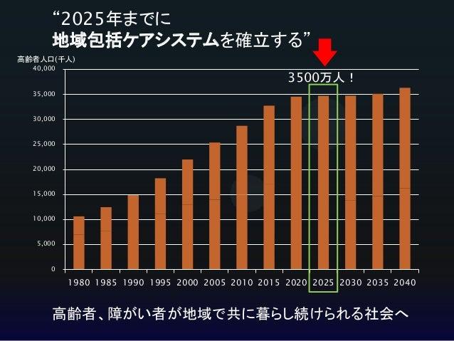 第7回日本在宅薬学会 「スマホとITでつながる在宅地域連携」 Slide 3
