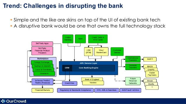 Trend: Challenges in disrupting the bank § Simple and the like are skins on top of the UI of existing bank tech § A di...