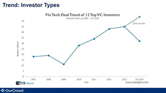 Trend: Investor Types