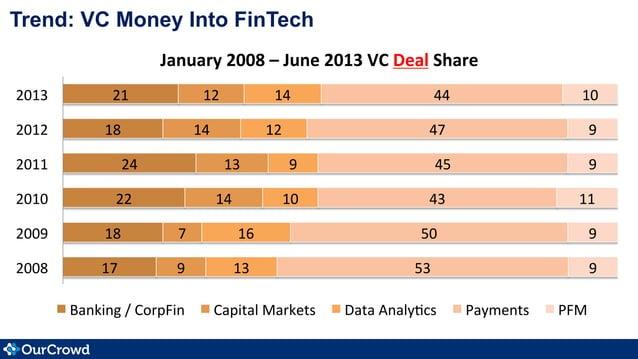 Trend: VC Money Into FinTech 17   18   22   24   18   21   9   7   14   13   14   12   13   16 ...