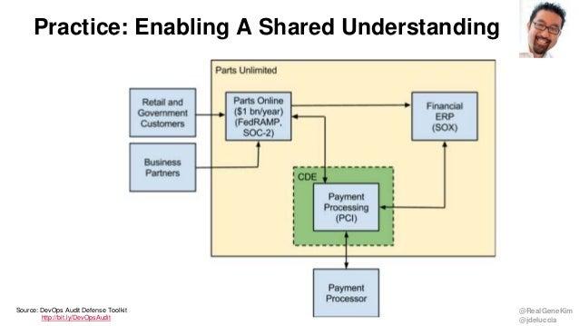 @RealGeneKim @jdeluccia Practice: Enabling A Shared Understanding Source: DevOps Audit Defense Toolkit http://bit.ly/DevOp...