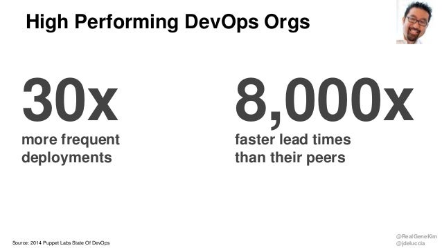 @RealGeneKim @jdeluccia High Performing DevOps Orgs Source: 2014 Puppet Labs State Of DevOps 30xmore frequent deployments ...