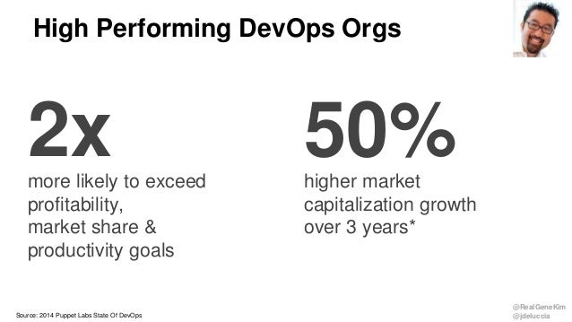 @RealGeneKim @jdeluccia High Performing DevOps Orgs Source: 2014 Puppet Labs State Of DevOps more likely to exceed profita...