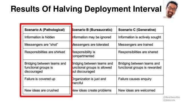 @RealGeneKim @jdeluccia Results Of Halving Deployment Interval