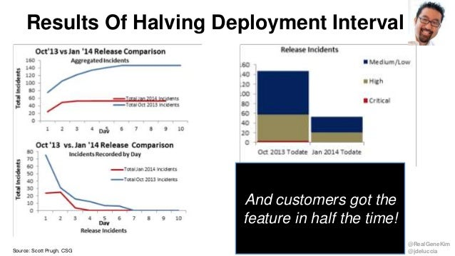 @RealGeneKim @jdeluccia Results Of Halving Deployment Interval And customers got the feature in half the time! Source: Sco...