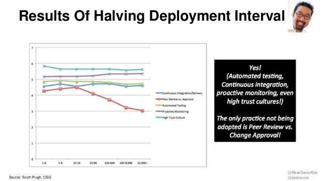 @RealGeneKim @jdeluccia Results Of Halving Deployment Interval Source: Scott Prugh, CSG