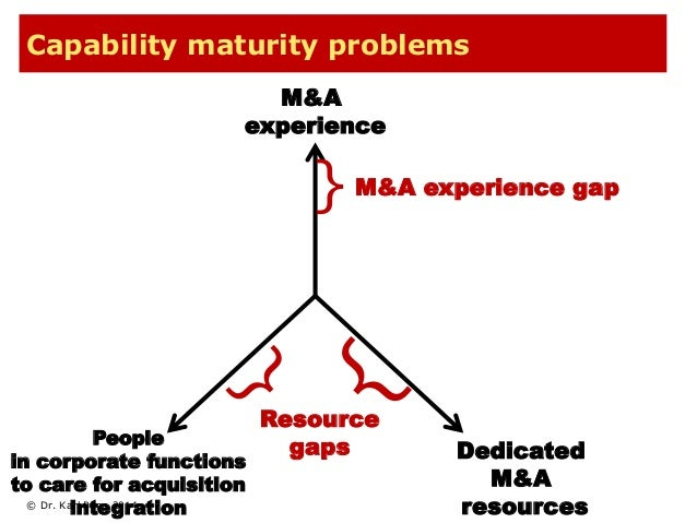 Capability maturity problems  © Dr. Karl Popp 2014  M&A  experience  Dedicated  M&A  resources  People  in corporate funct...