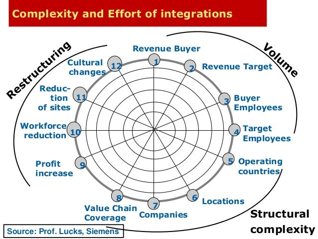 Complexity and Effort of integrations  Cultural  changes  Reduc-tion  of sites  Workforce  reduction  © Dr. Karl Popp 2014...