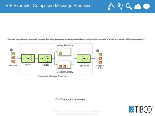 Kai Wähner - Enterprise Integration Patterns Revisited © Copyright 2000-2014 TIBCO Software Inc. http://www.eaipatterns.co...