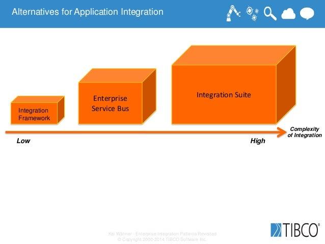Kai Wähner - Enterprise Integration Patterns Revisited © Copyright 2000-2014 TIBCO Software Inc. Complexity of Integration...