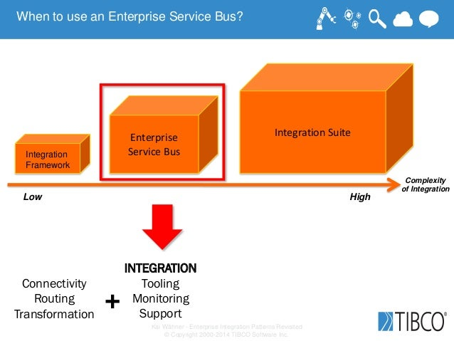 Kai Wähner - Enterprise Integration Patterns Revisited © Copyright 2000-2014 TIBCO Software Inc. Connectivity Routing Tran...
