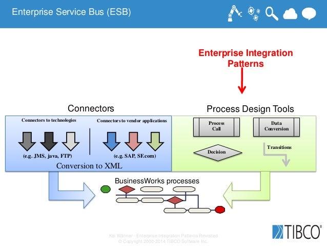Kai Wähner - Enterprise Integration Patterns Revisited © Copyright 2000-2014 TIBCO Software Inc. Enterprise Service Bus (E...