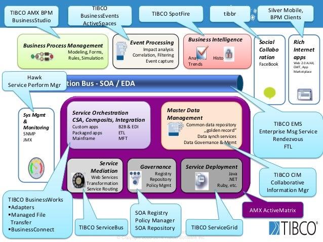 Kai Wähner - Enterprise Integration Patterns Revisited © Copyright 2000-2014 TIBCO Software Inc. The Information Bus - SOA...