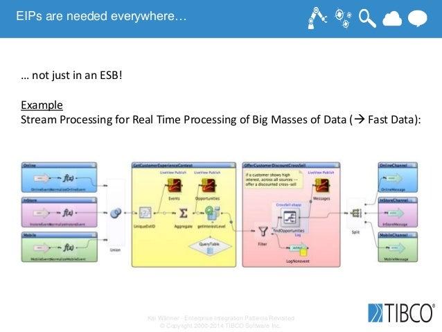 Kai Wähner - Enterprise Integration Patterns Revisited © Copyright 2000-2014 TIBCO Software Inc. EIPs are needed everywher...