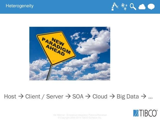 Kai Wähner - Enterprise Integration Patterns Revisited © Copyright 2000-2014 TIBCO Software Inc. Host  Client / Server  ...