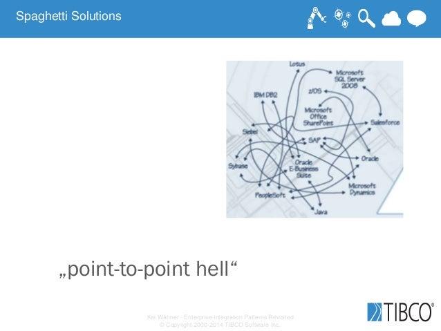 "Kai Wähner - Enterprise Integration Patterns Revisited © Copyright 2000-2014 TIBCO Software Inc. ""point-to-point hell"" Spa..."