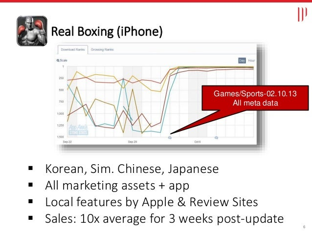 6  Korean, Sim. Chinese, Japanese  All marketing assets + app  Local features by Apple & Review Sites  Sales: 10x aver...