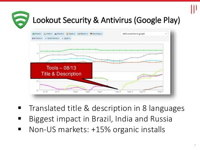 7  Translated title & description in 8 languages  Biggest impact in Brazil, India and Russia  Non-US markets: +15% orga...