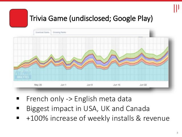 8  French only -> English meta data  Biggest impact in USA, UK and Canada  +100% increase of weekly installs & revenue ...