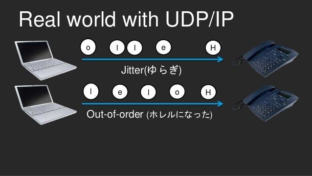 Hello Jitter(ゆらぎ) Out-of-order (ホレルになった) Holel Real world with UDP/IP