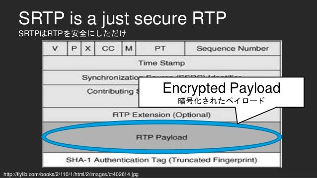 SRTP is a just secure RTP SRTPはRTPを安全にしただけ Encrypted Payload 暗号化されたペイロード http://flylib.com/books/2/110/1/html/2/images/ct4...