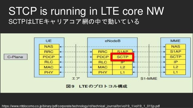 STCP is running in LTE core NW SCTPはLTEキャリアコア網の中で動いている https://www.nttdocomo.co.jp/binary/pdf/corporate/technology/rd/tech...