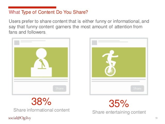 11  What Type of Content Do You Share?  Users prefer to share content that is either funny or informational, and  say that...