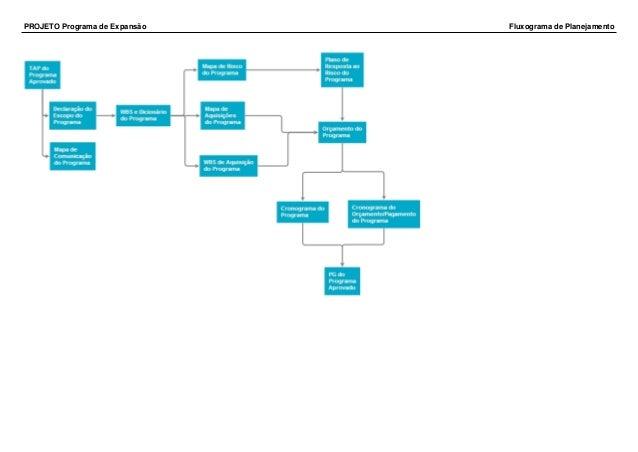Programa de expanso projeto programa de expanso fluxograma de planejamento ccuart Gallery