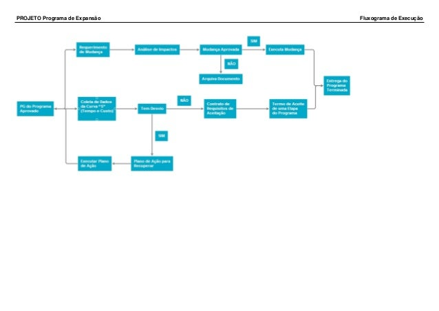 Programa de expanso projeto programa de expanso fluxograma de execuo ccuart Gallery