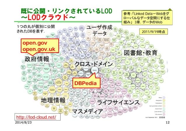 既に公開・リンクされているLOD ~LODクラウド~ 2014/8/23 2007/5/1 2007/10/8 2008/9/182009/7/14 2010/9/22 http://lod-cloud.net/ 2011/9/19時点 1つの...