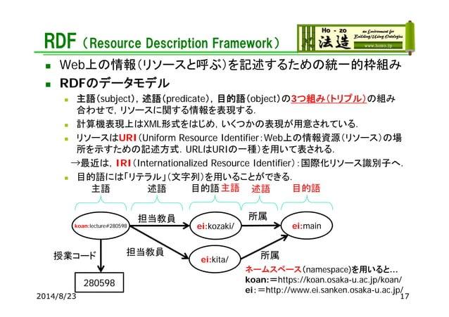 RDF(Resource Description Framework) 2014/8/23 17 koan:lecture#280598 ei:kozaki/ 担当教員 主語 述語 目的語 所属 ei:main 述語 目的語主語 ei:kita...