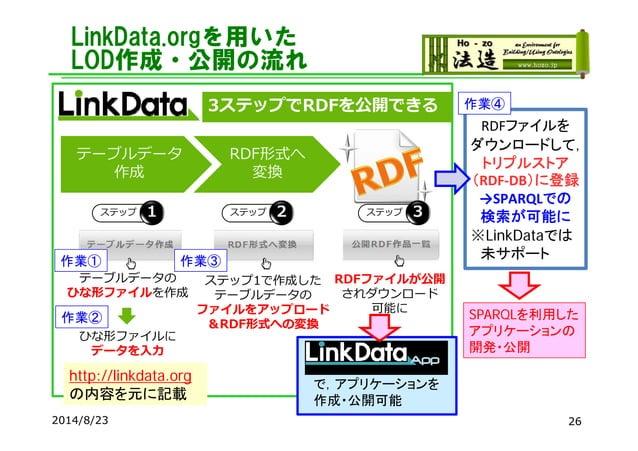 2014/8/23 26 LinkData.orgを用いた LOD作成・公開の流れ テーブルデータ 作成 RDF形式へ 変換 テーブルデータの ひな形ファイルを作成 ひな形ファイルに データを⼊⼒ ステップ1で作成した テーブルデータの ファイ...