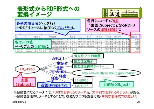 表形式からRDF形式への 変換イメージ 2014/8/23 28 各行(レコード)のID →主語(Subject)となるRDFリ ソースのURI(IRI)に 各列の項目名(ヘッダ行) →RDFリソースに結びつくプロパティに ID_4965 官公...