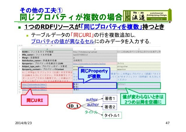 その他の工夫① 同じプロパティが複数の場合  1つのRDFリソースが「同じプロパティを複数」持つとき  テーブルデータの「同じURI」の行を複数追加し, プロパティの値が異なるセルにのみデータを入力する. 2014/8/23 47 ID_1...