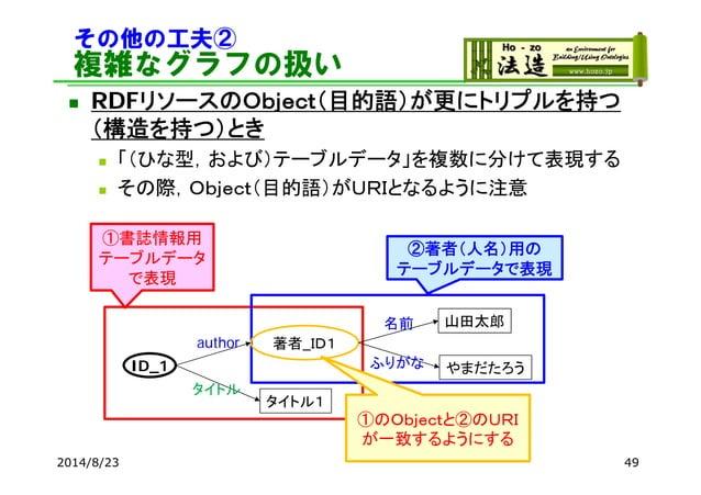 その他の工夫② 複雑なグラフの扱い  RDFリソースのObject(目的語)が更にトリプルを持つ (構造を持つ)とき  「(ひな型,および)テーブルデータ」を複数に分けて表現する  その際,Object(目的語)がURIとなるように注意 ...