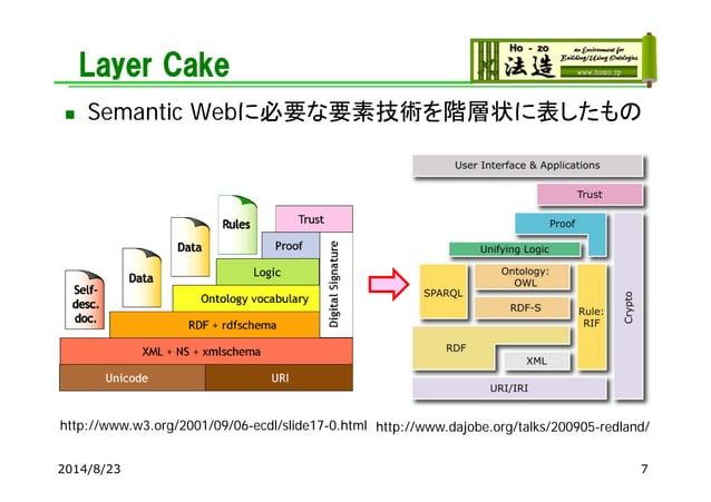 Layer Cake  Semantic Webに必要な要素技術を階層状に表したもの 2014/8/23 http://www.w3.org/2001/09/06-ecdl/slide17-0.html http://www.dajobe.o...