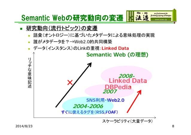 Semantic Webの研究動向の変遷  研究動向(流行トピック)の変遷  語彙(オントロジー)に基づいたメタデータによる意味処理の実現  誰がメタデータを?→Web2.0的共同構築  データ(インスタンス)のLinkの重視:Link...