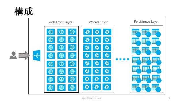 構成 kyrt @takekazuomi 11 Web Front Layer Worker Layer Persistence Layer