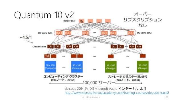 Quantum 10 v2 kyrt @takekazuomi 22 de:code 2014 SV-011 Microsoft Azure インターナル より http://www.microsoftvirtualacademy.com/tr...
